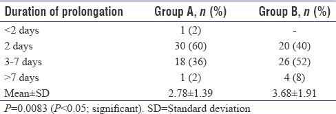 Table 3: Mean duration of prolongation of pregnancy in Group A and Group B
