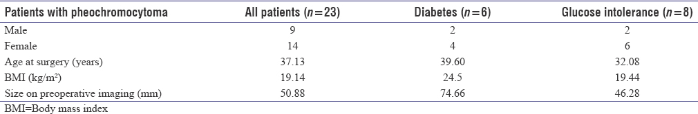 Table 1: Preoperative characteristics of patients undergoing surgery for pheochromocytoma and comparison of pheochromocytoma patients with and without preoperative diabetes or glucose intolerance